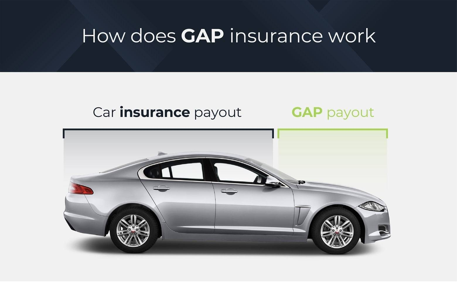 How does gap insurance work?