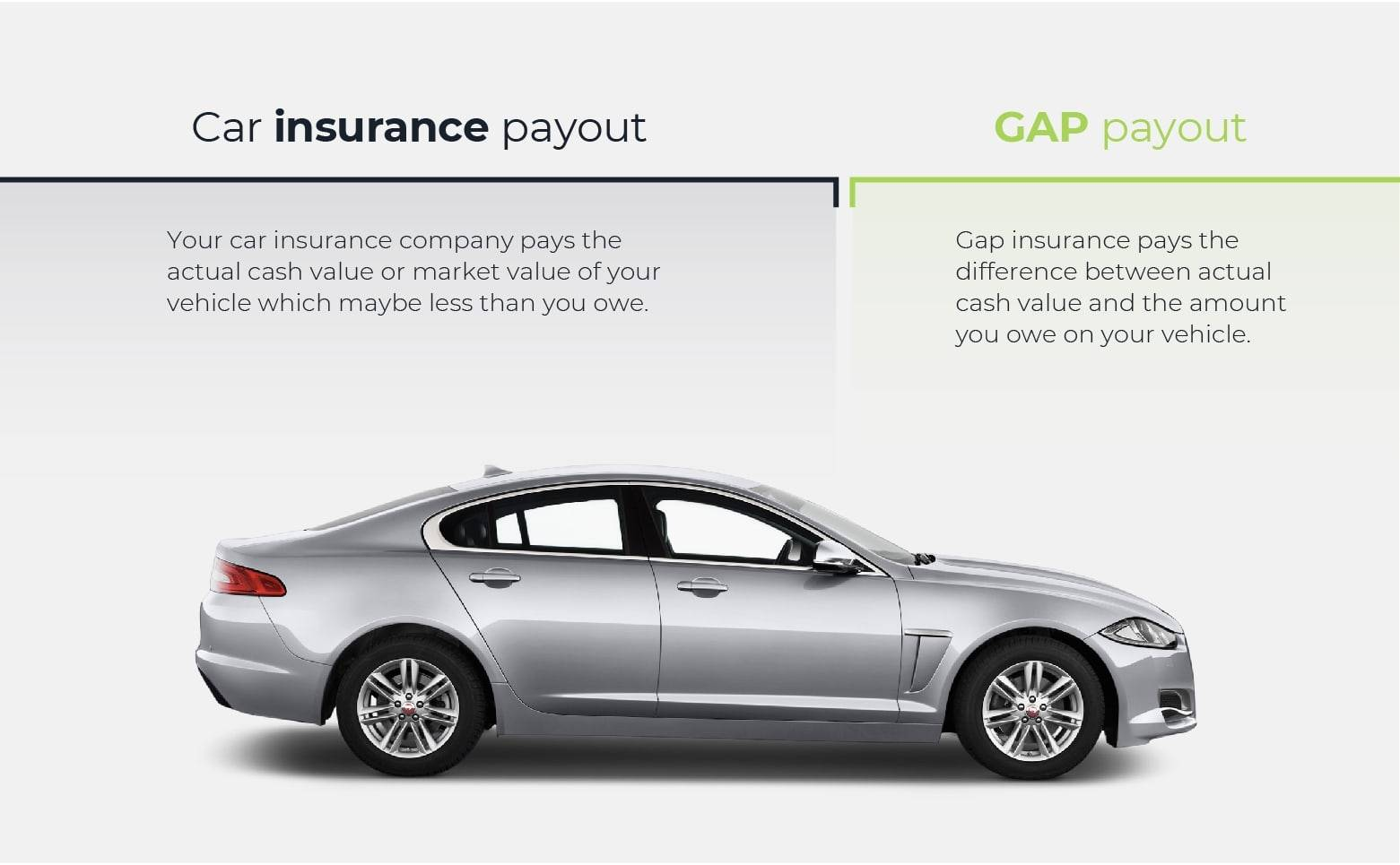 How to use gap insurance