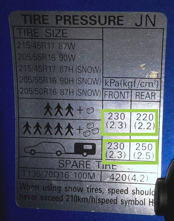Sticker showing the correct pressure to inflate your car tyres